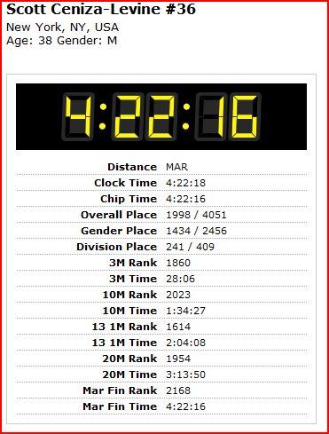 Austin Marathon Details